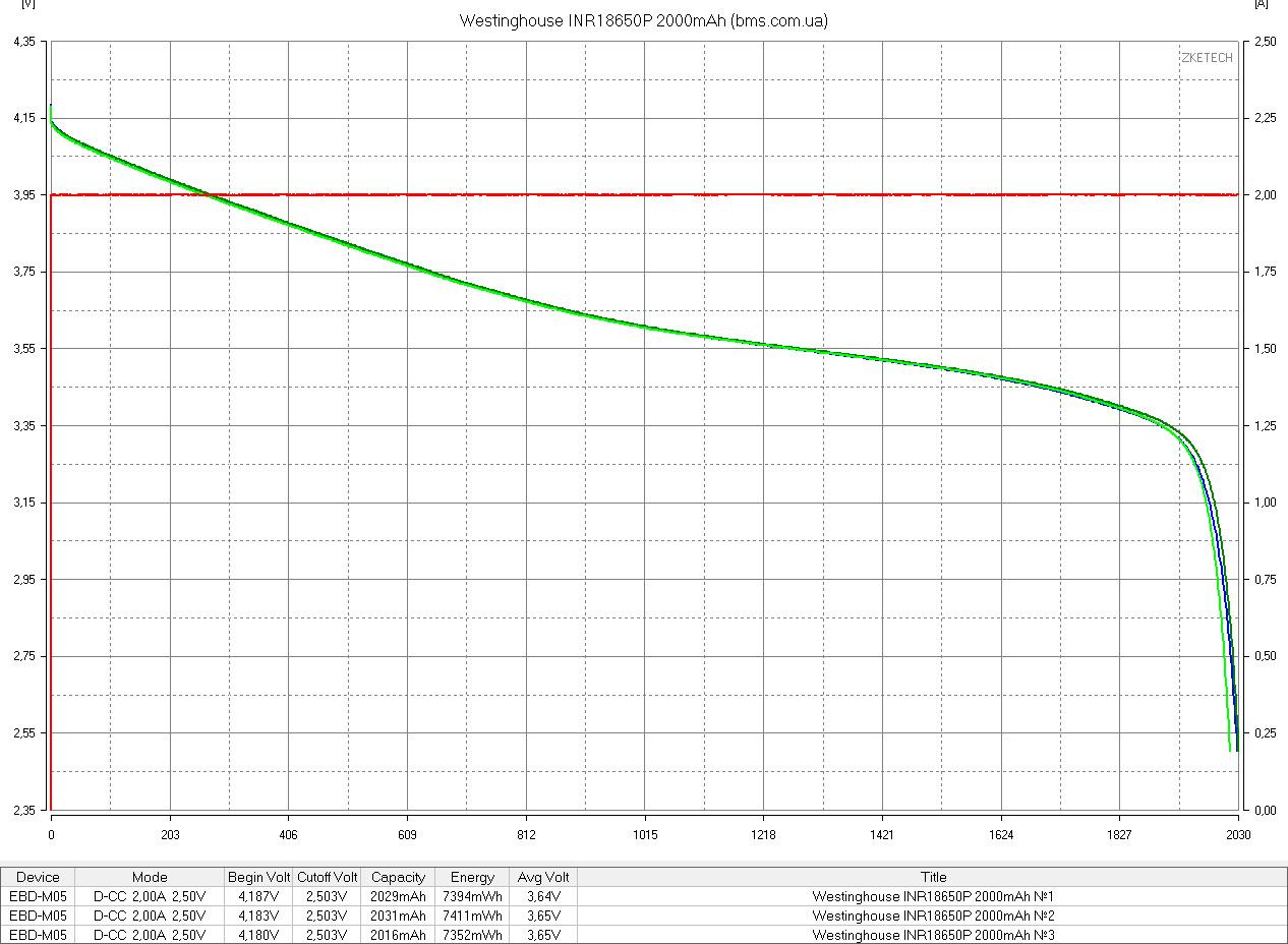 тест аккумулятора westinghouse 18650 2000mah